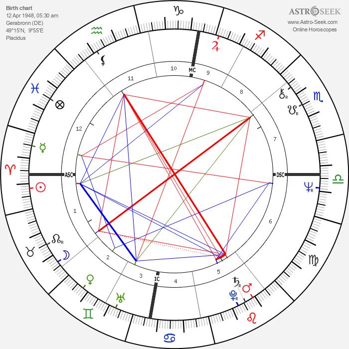 Joschka Fischer - Astrology Natal Birth Chart