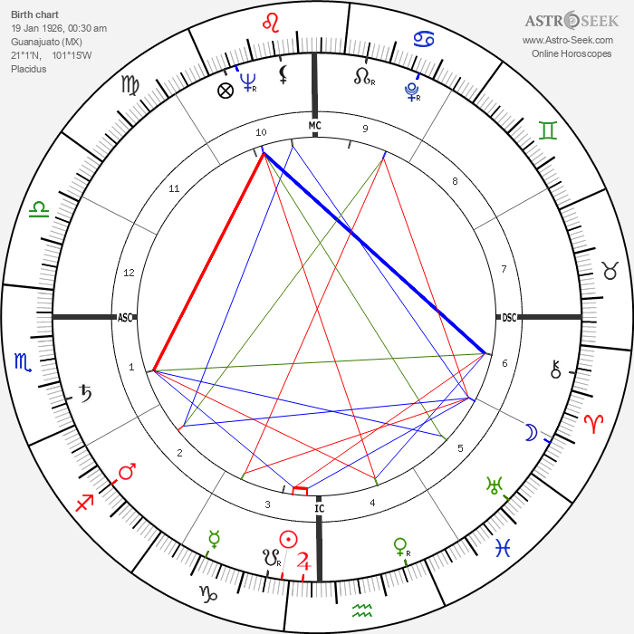 José Alfredo Jiménez - Astrology Natal Birth Chart