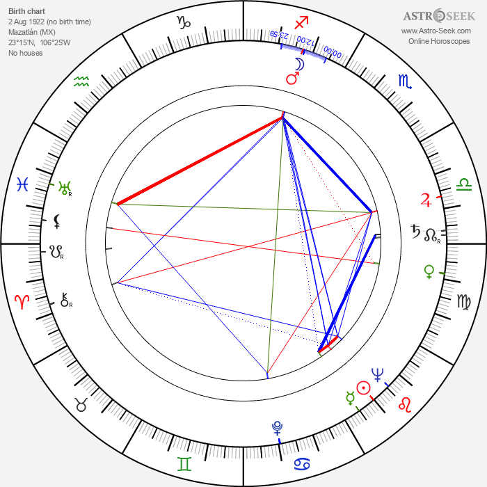 José Ángel Espinosa Ferrusquilla - Astrology Natal Birth Chart