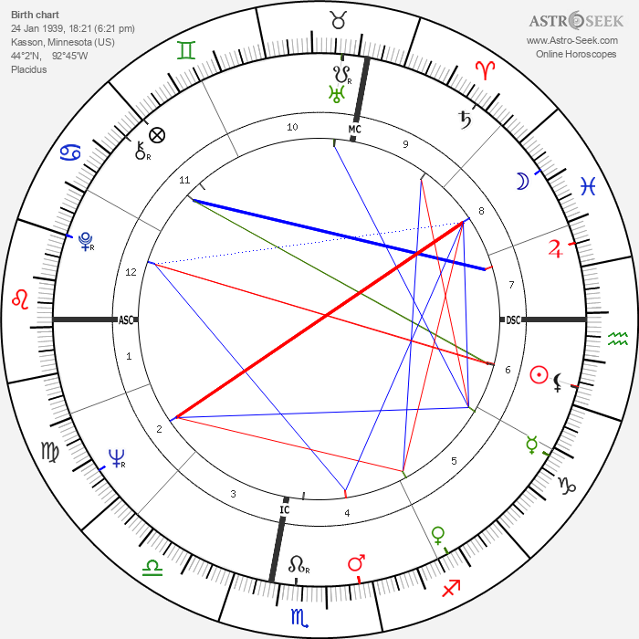 José Argüelles - Astrology Natal Birth Chart
