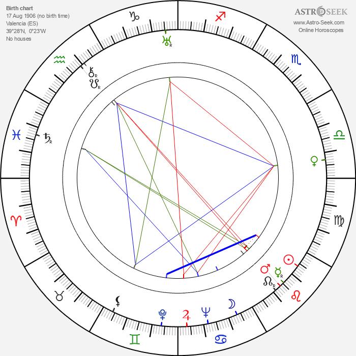 José Baviera - Astrology Natal Birth Chart