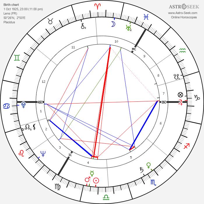 Jose Beyaert - Astrology Natal Birth Chart