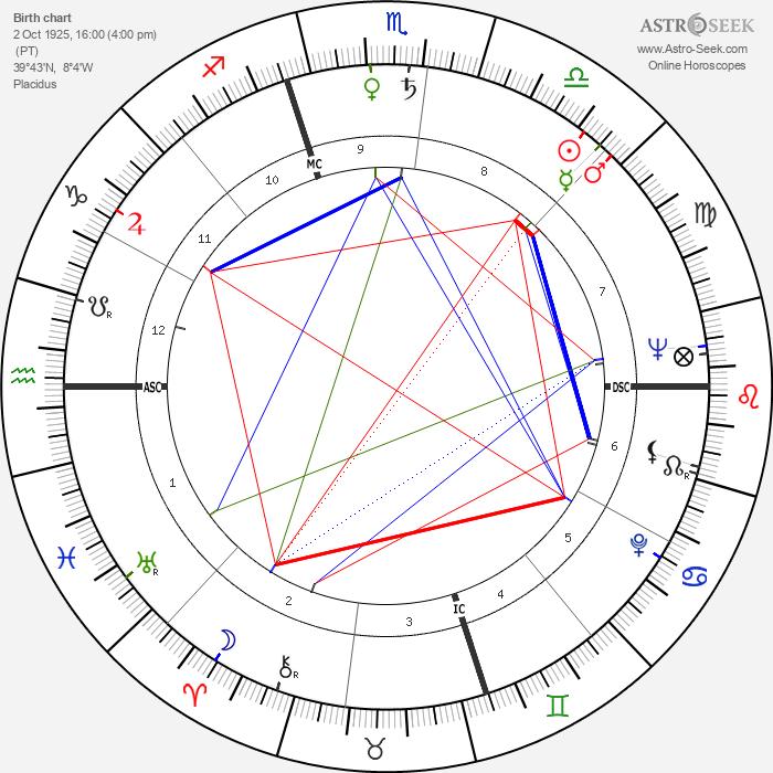 José Cardoso Pires - Astrology Natal Birth Chart