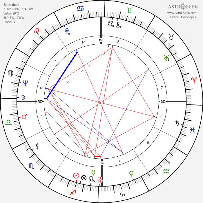 José Carlos Ary Dos Santos - Astrology Natal Birth Chart