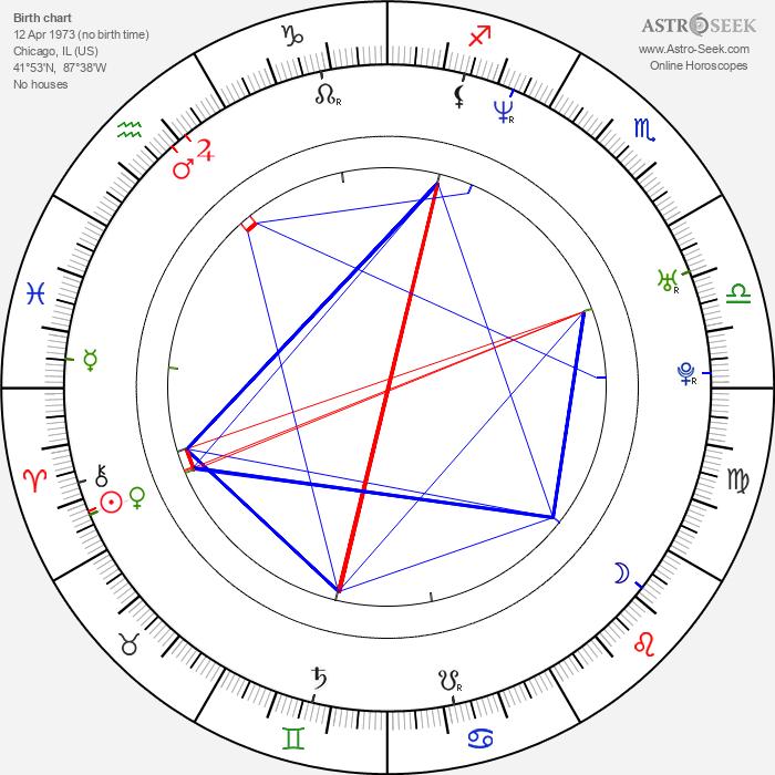 Jose Carlos Gomez - Astrology Natal Birth Chart