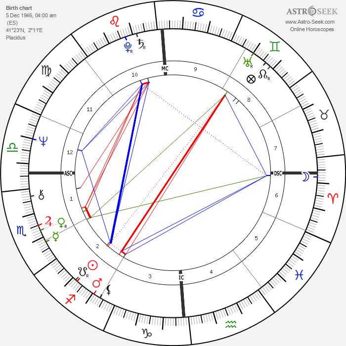 José Carreras - Astrology Natal Birth Chart