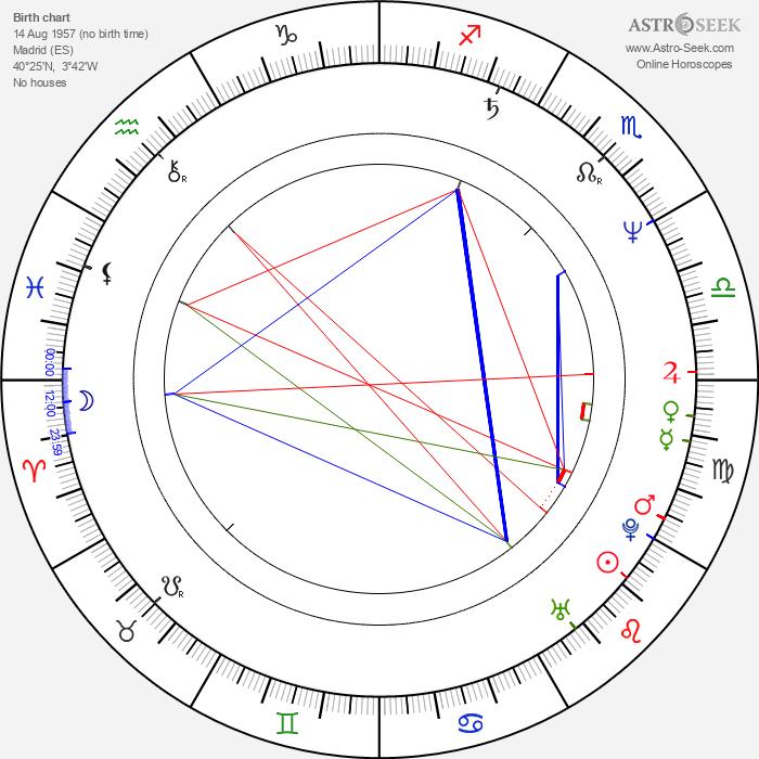 José Coronado - Astrology Natal Birth Chart