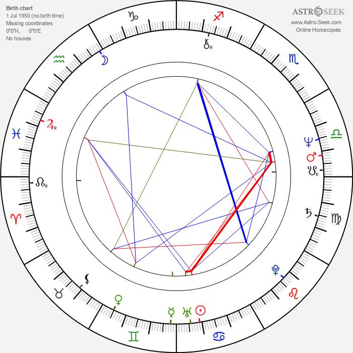 José Dumont - Astrology Natal Birth Chart