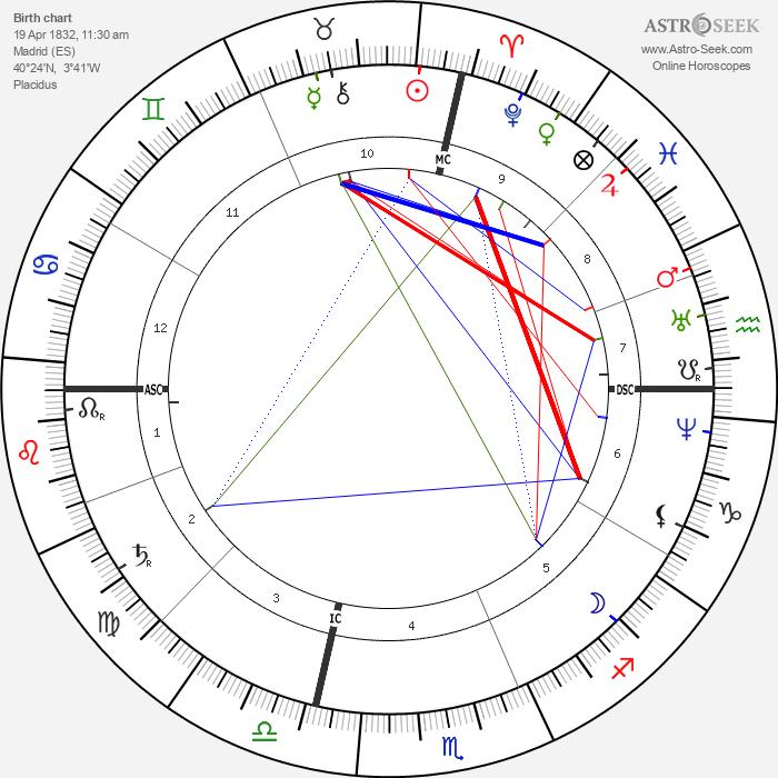 José Echegaray - Astrology Natal Birth Chart