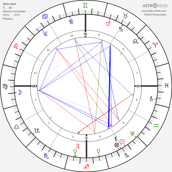 José Ferrer - Astrology Natal Birth Chart