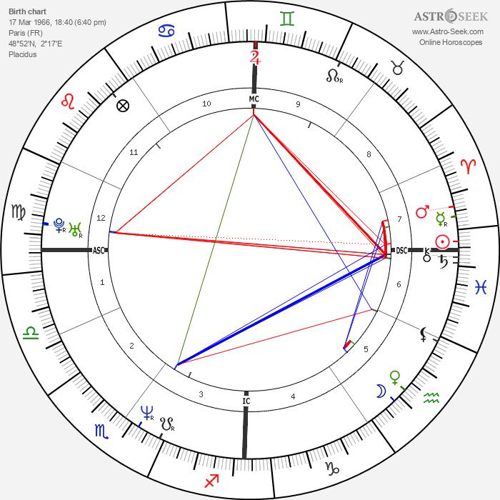 José Garcia - Astrology Natal Birth Chart