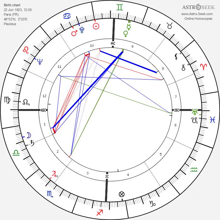 José Giovanni - Astrology Natal Birth Chart
