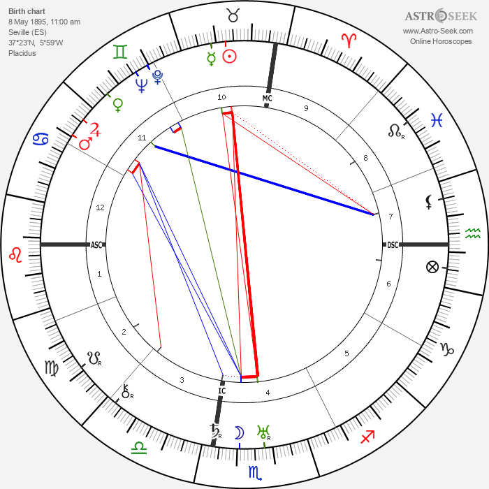 Jose Gomez Ortega - Astrology Natal Birth Chart