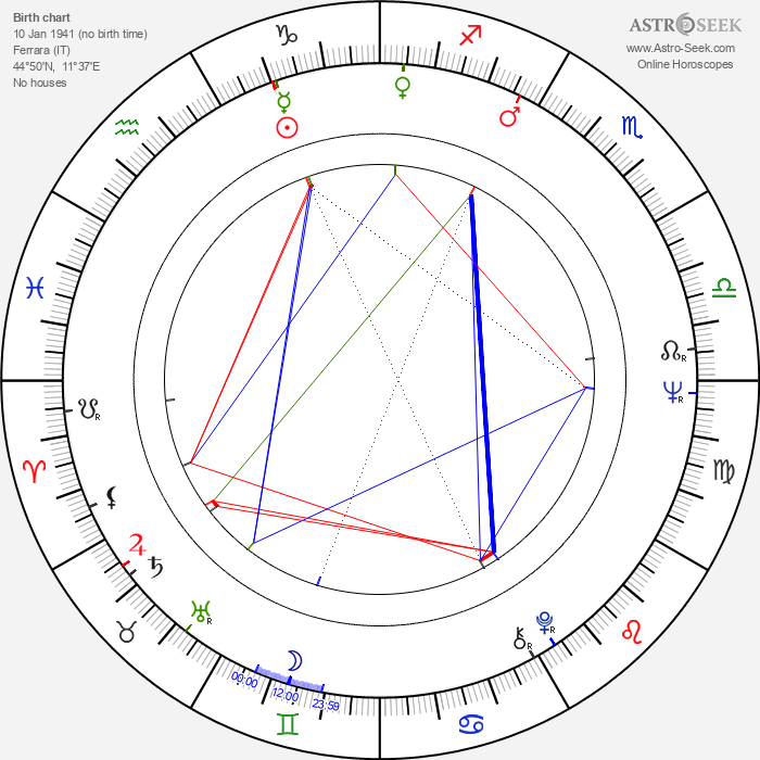 José Greci - Astrology Natal Birth Chart