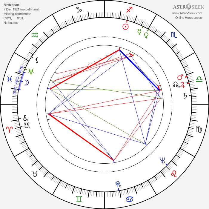José Guardiola - Astrology Natal Birth Chart
