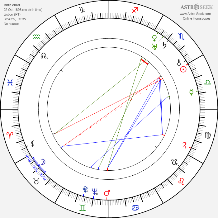 José Leitão de Barros - Astrology Natal Birth Chart