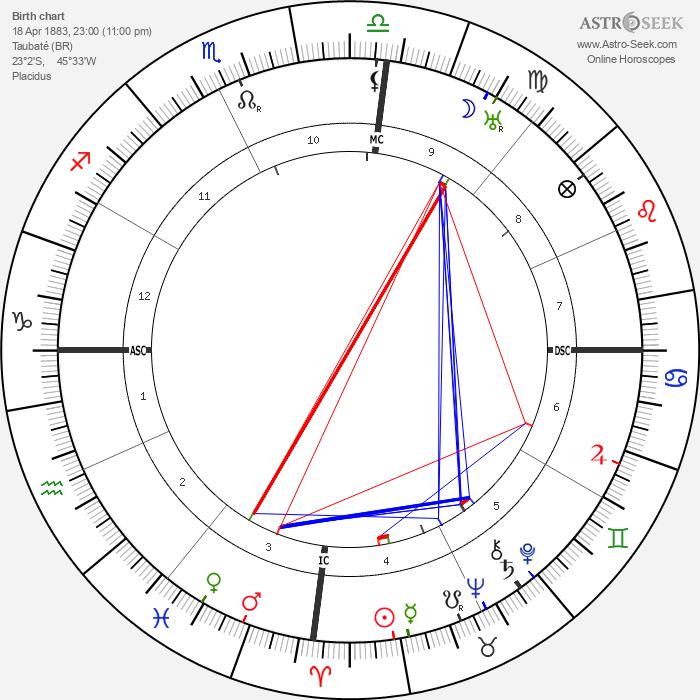 Jose Lobato - Astrology Natal Birth Chart