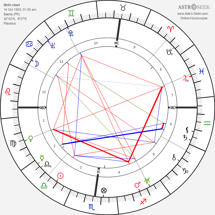 José Luccioni - Astrology Natal Birth Chart