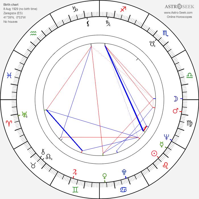 José Luis Borau - Astrology Natal Birth Chart