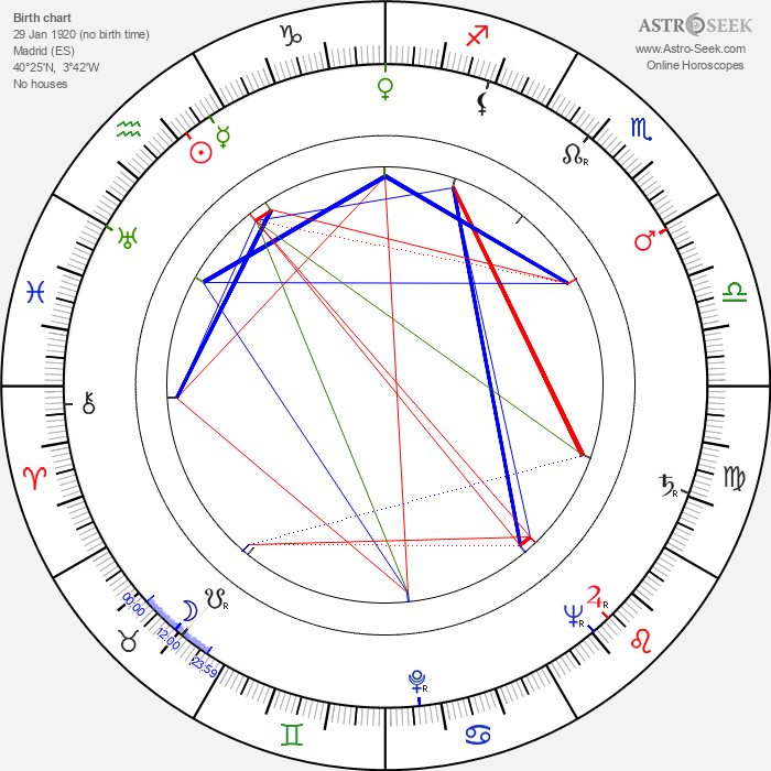 José Luis de Vilallonga - Astrology Natal Birth Chart