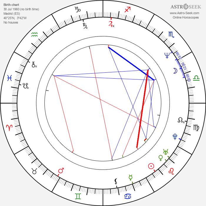 José Luis Escolar - Astrology Natal Birth Chart