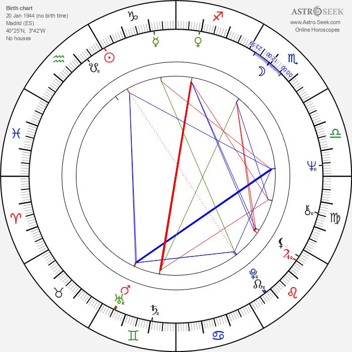 José Luis Garci - Astrology Natal Birth Chart