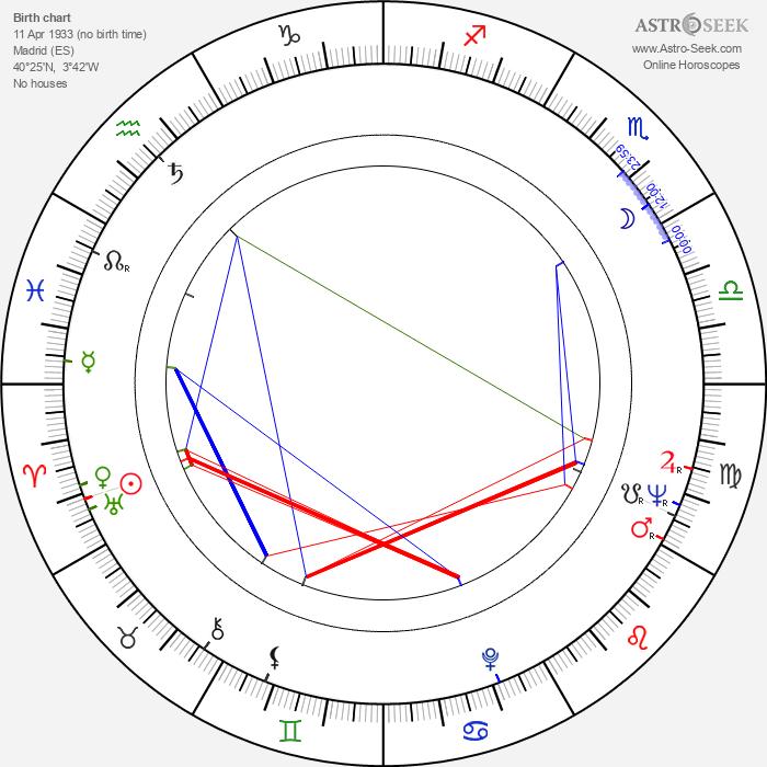 José Luis Madrid - Astrology Natal Birth Chart