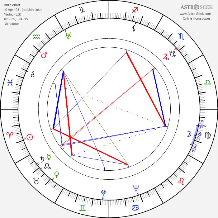 José Luis Sáenz de Heredia - Astrology Natal Birth Chart