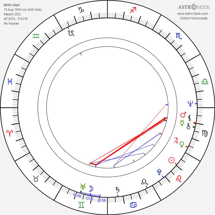 José Manuel García-Margallo y Marfil - Astrology Natal Birth Chart