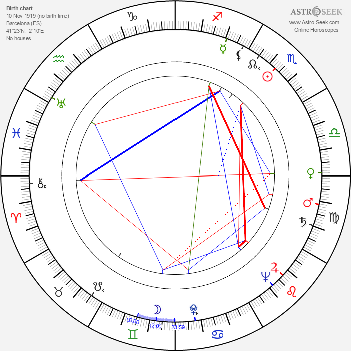 José María Caffarel - Astrology Natal Birth Chart