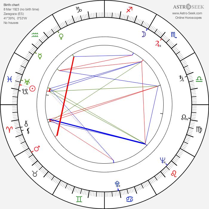 José María Forqué - Astrology Natal Birth Chart