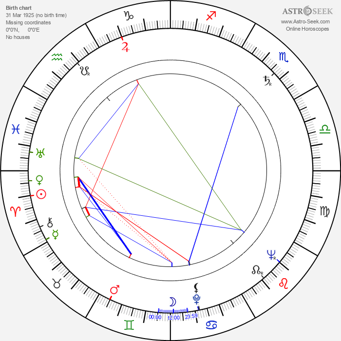 José María Prada - Astrology Natal Birth Chart