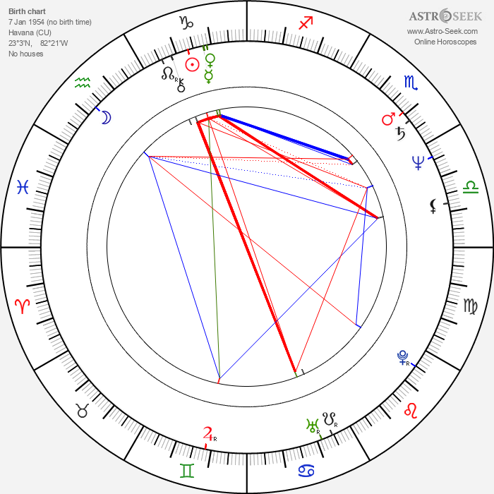 José María Vitier - Astrology Natal Birth Chart