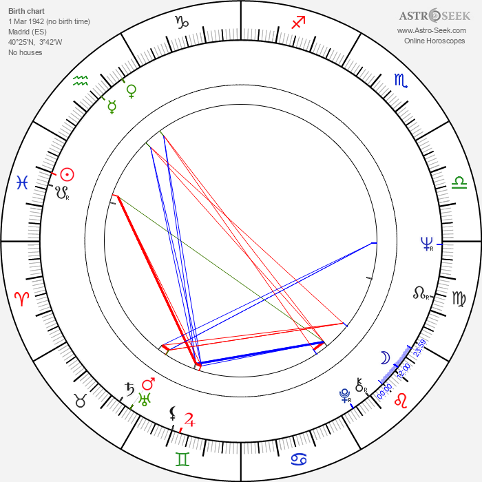 José Nieto - Astrology Natal Birth Chart