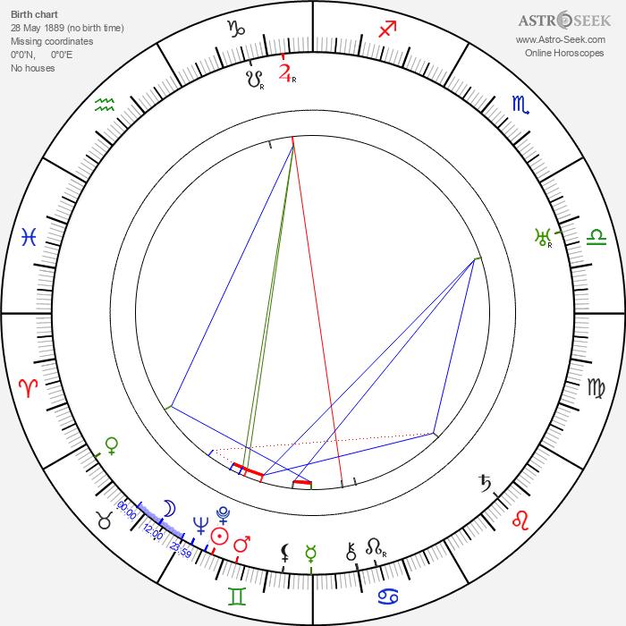 José Padilla - Astrology Natal Birth Chart