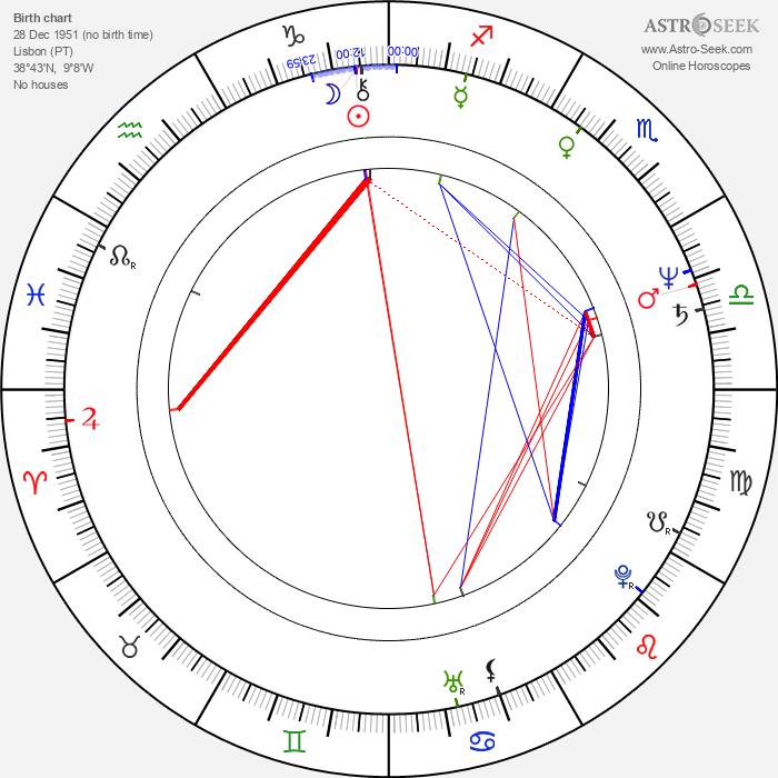 José Pedro Gomes - Astrology Natal Birth Chart