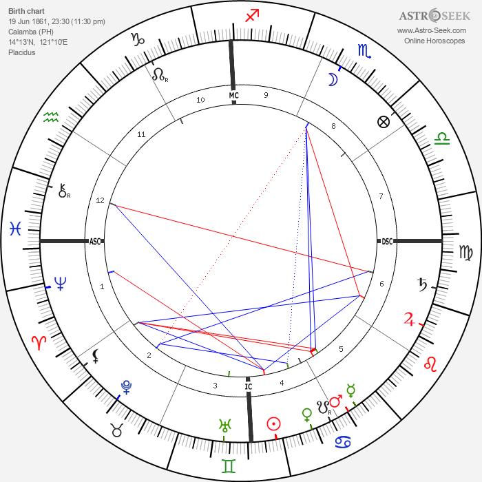 Jose Rizal - Astrology Natal Birth Chart