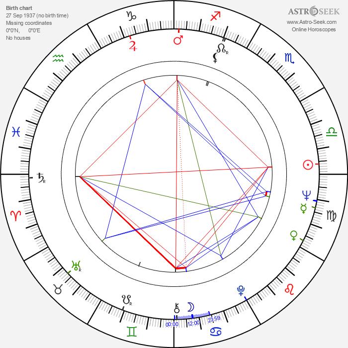 José Sacristán - Astrology Natal Birth Chart