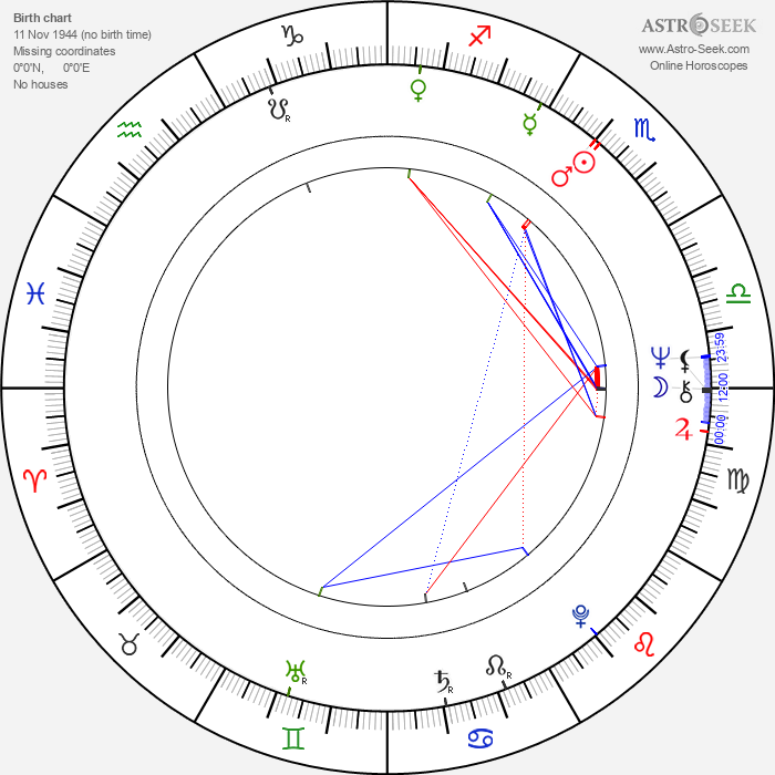José Sancho - Astrology Natal Birth Chart
