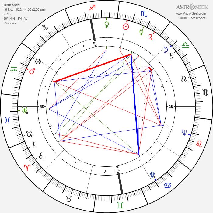 José Saramago - Astrology Natal Birth Chart