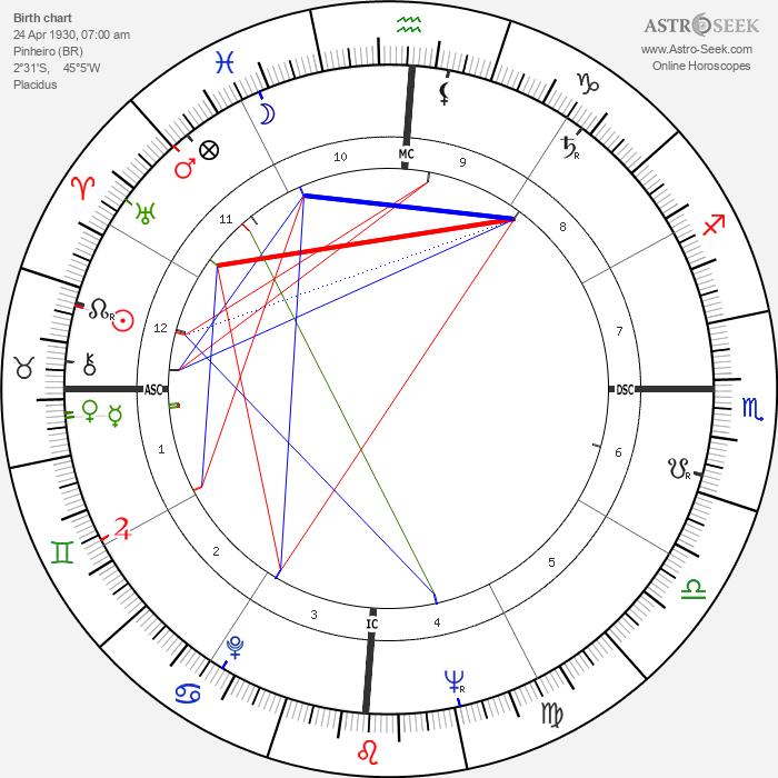 Jose Sarney - Astrology Natal Birth Chart