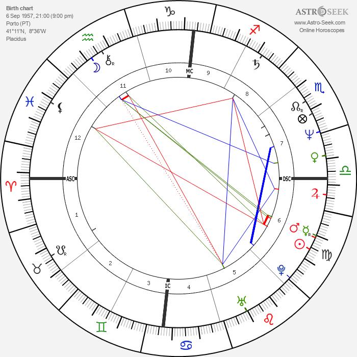 José Socrates - Astrology Natal Birth Chart