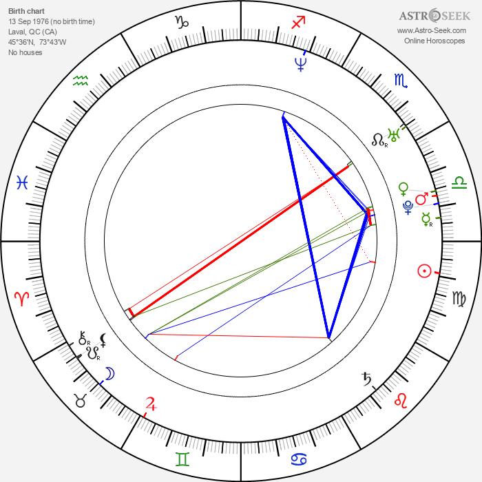 José Théodore - Astrology Natal Birth Chart