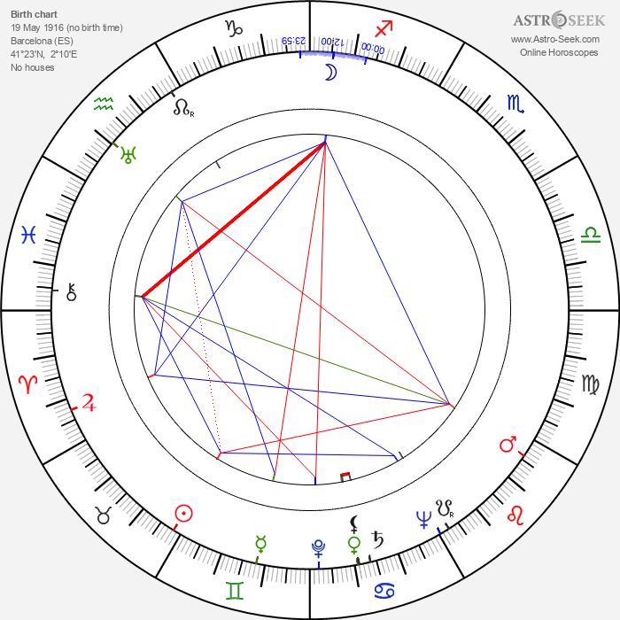 José Vivó - Astrology Natal Birth Chart