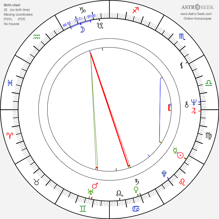 José Wilker - Astrology Natal Birth Chart