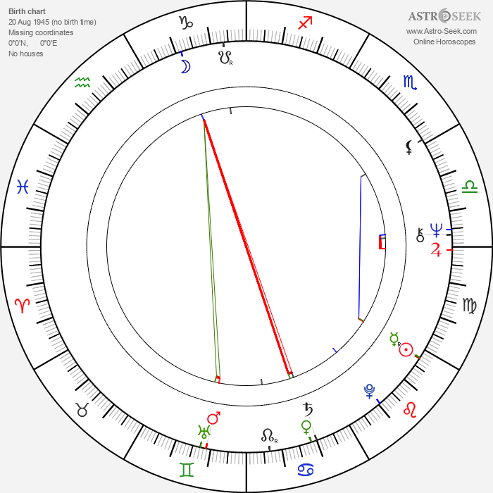 José Wilker - Astrology Natal Birth Chart