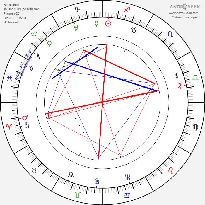 Josef Adamec - Astrology Natal Birth Chart