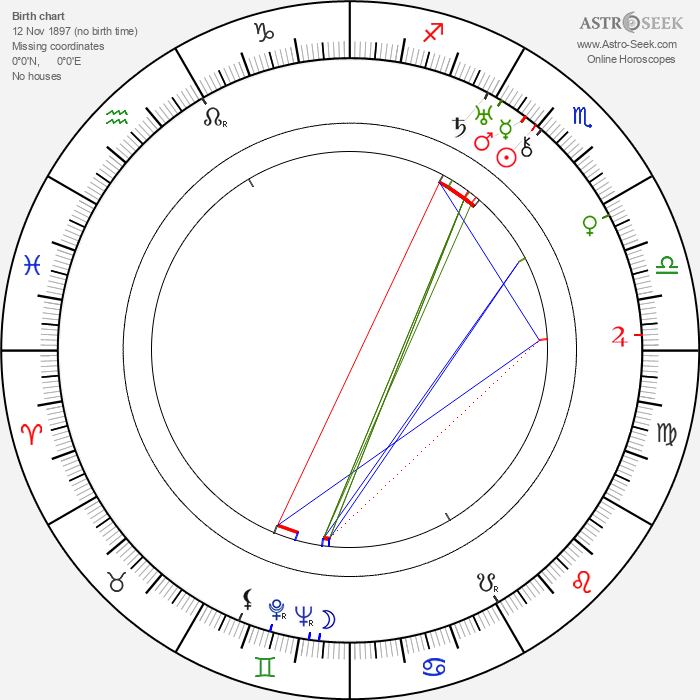 Josef Bartůněk - Astrology Natal Birth Chart