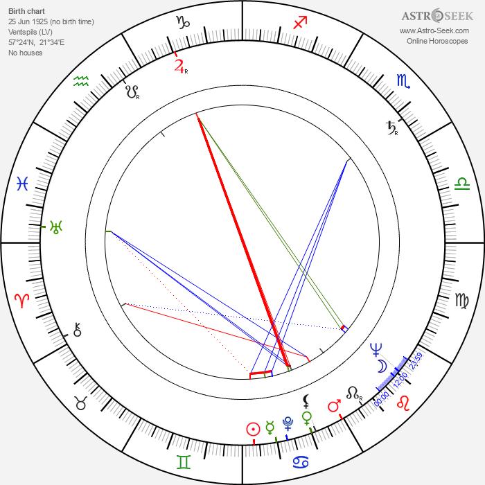 Josef Behrmann - Astrology Natal Birth Chart