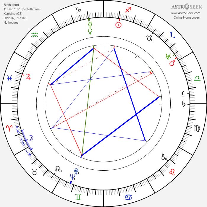 Josef Bělský - Astrology Natal Birth Chart
